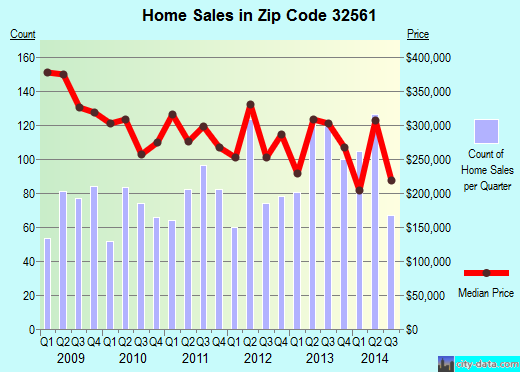 Zip code 32561 (Gulf Breeze, Florida) real estate house value trends