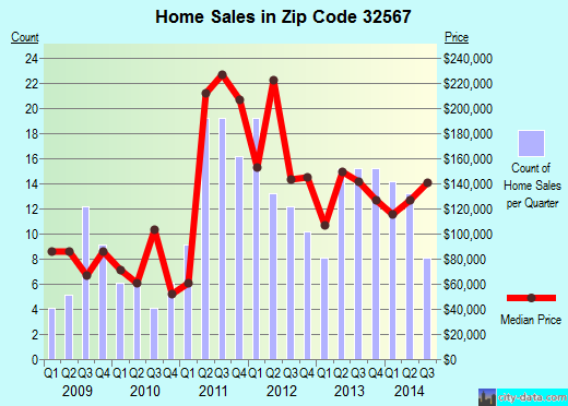 Zip code 32567 (Paxton, Florida) real estate house value trends