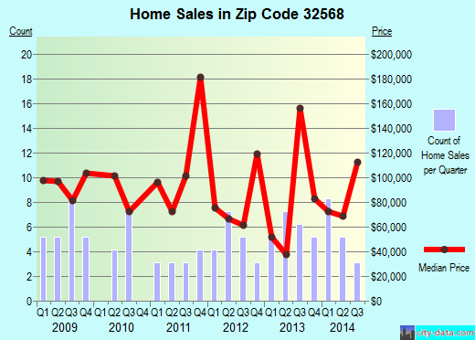Zip code 32568 (Pensacola, FL) real estate house value trends