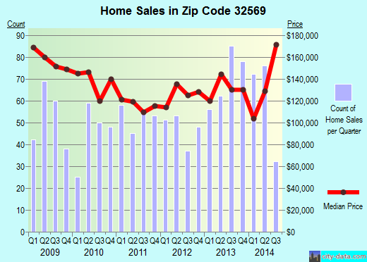 Zip code 32569 (Mary Esther, Florida) real estate house value trends