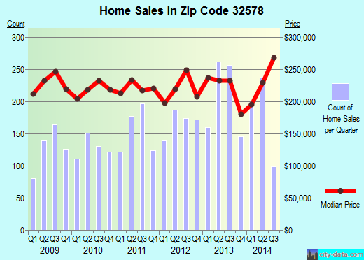 Zip code 32578 (Niceville, Florida) real estate house value trends