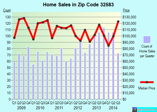 Zip code 32583 (Bagdad, Florida) real estate house value trends