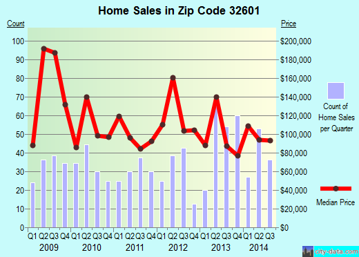 Zip code 32601 (Gainesville, Florida) real estate house value trends
