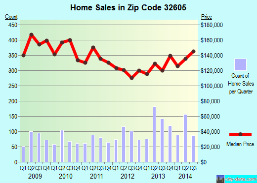Zip code 32605 (Gainesville, Florida) real estate house value trends