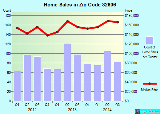 Zip code 32606 (Gainesville, Florida) real estate house value trends