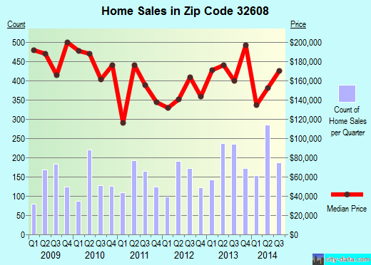 Zip code 32608 (Gainesville, Florida) real estate house value trends