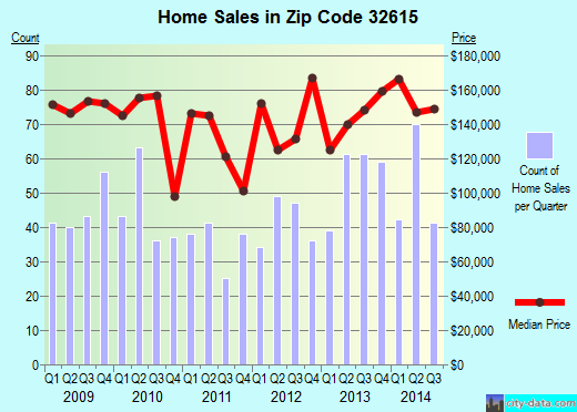 Zip code 32615 (Alachua, Florida) real estate house value trends