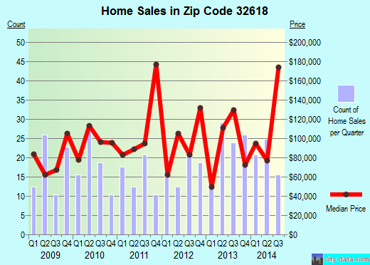 Zip code 32618 (Archer, Florida) real estate house value trends