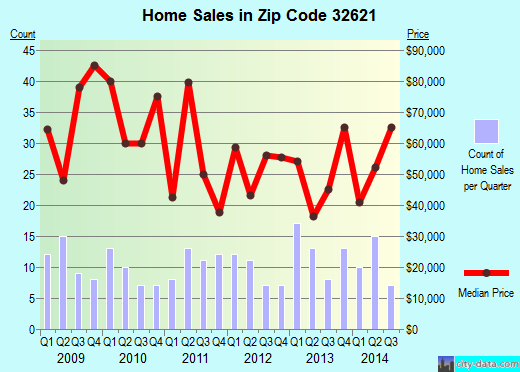 Zip code 32621 (East Bronson, Florida) real estate house value trends