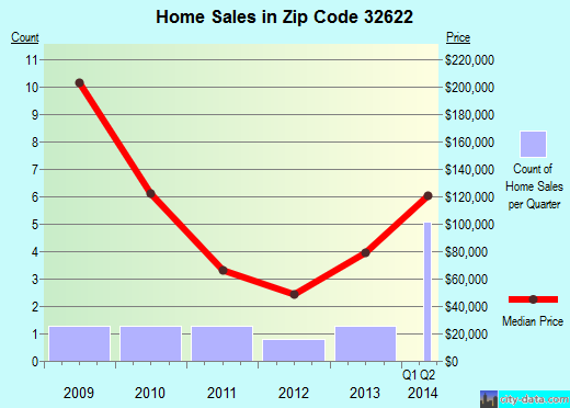 Zip code 32622 (La Crosse, Florida) real estate house value trends