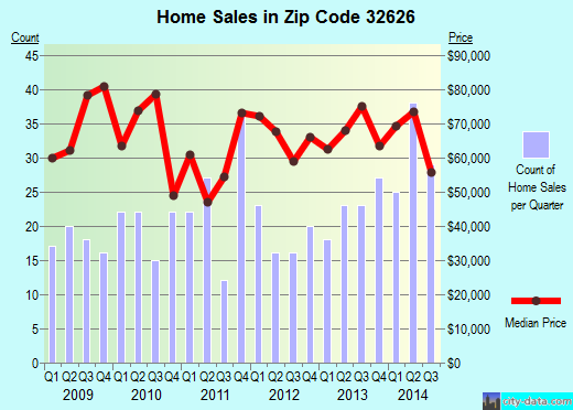 Zip code 32626 (Manattee Road, Florida) real estate house value trends