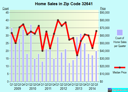 Zip code 32641 (Gainesville, Florida) real estate house value trends