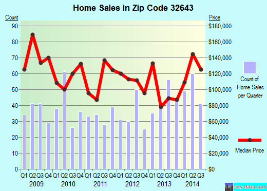 Zip code 32643 (High Springs, Florida) real estate house value trends