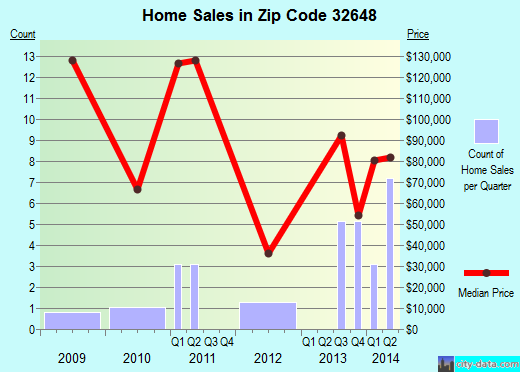 Zip code 32648 (Horseshoe Beach, Florida) real estate house value trends