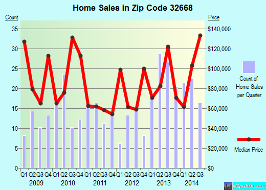 Zip code 32668 (Williston Highlands, Florida) real estate house value trends