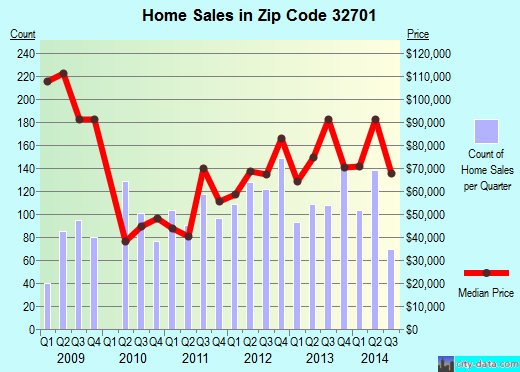 Zip code 32701 (Altamonte Springs, Florida) real estate house value trends