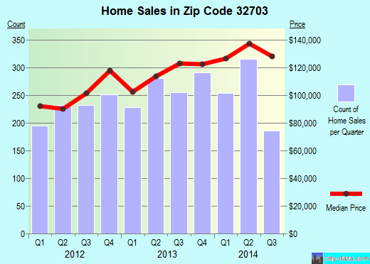 Zip code 32703 (Apopka, Florida) real estate house value trends