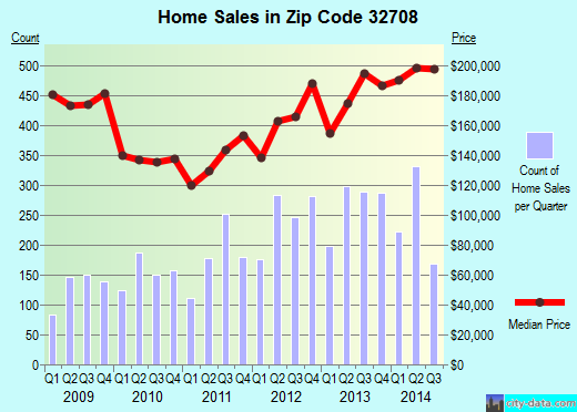 Zip code 32708 (Winter Springs, Florida) real estate house value trends