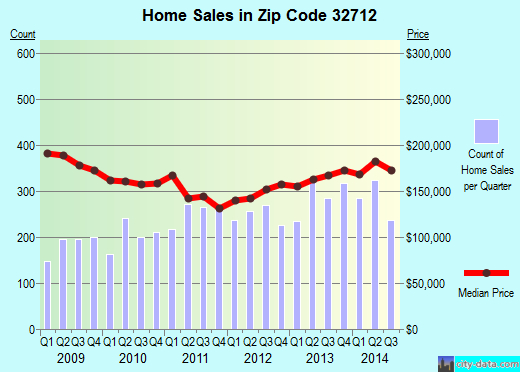 Zip code 32712 (Apopka, Florida) real estate house value trends