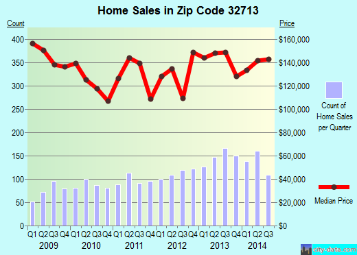 Zip code 32713 (De Bary, Florida) real estate house value trends