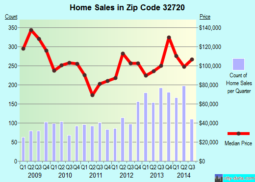 Zip code 32720 (De Land, Florida) real estate house value trends