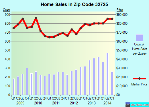 Zip code 32725 (Deltona, Florida) real estate house value trends