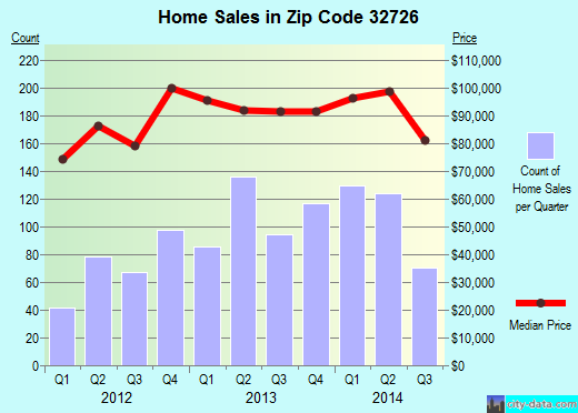Zip code 32726 (Eustis, Florida) real estate house value trends