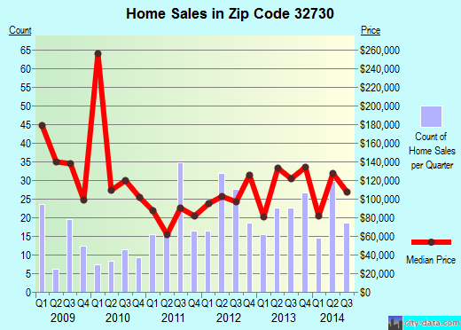 Zip code 32730 (Fern Park, Florida) real estate house value trends