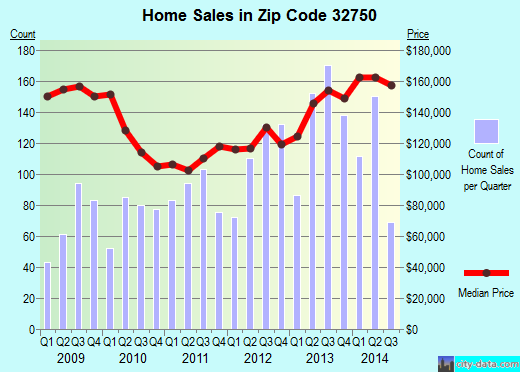 Zip code 32750 (Longwood, Florida) real estate house value trends