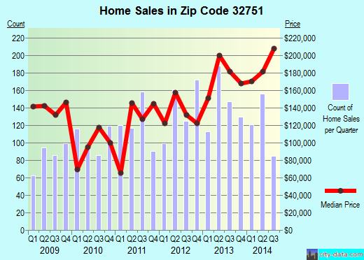 Zip code 32751 (Maitland, Florida) real estate house value trends