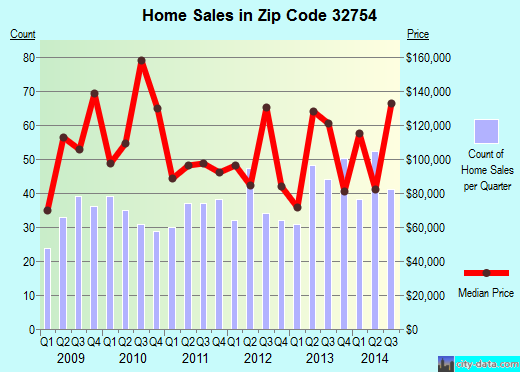 Zip code 32754 (Mims, FL) real estate house value trends