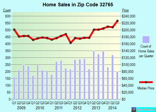 Zip code 32765 (Oviedo, Florida) real estate house value trends