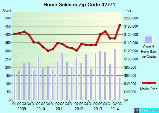 Zip code 32771 (Sanford, Florida) real estate house value trends