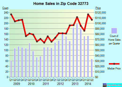 Zip code 32773 (Sanford, Florida) real estate house value trends