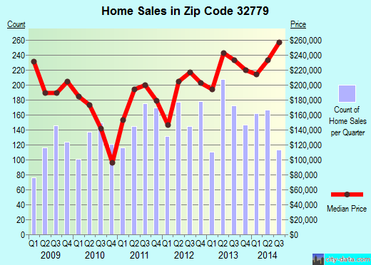 Zip code 32779 (Wekiwa Springs, Florida) real estate house value trends