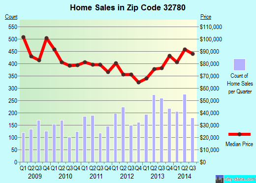Zip code 32780 (Titusville, FL) real estate house value trends