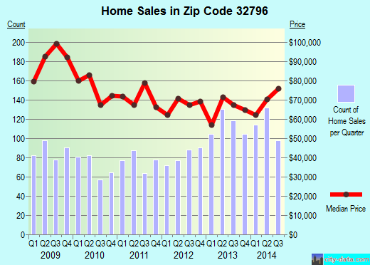 Zip code 32796 (Titusville, FL) real estate house value trends