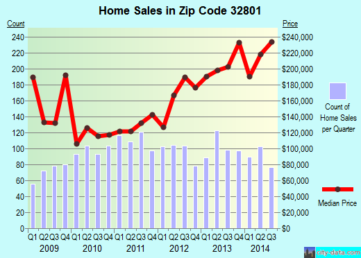 Zip code 32801 (Orlando, Florida) real estate house value trends
