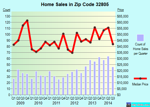 Zip code 32805 (Orlando, Florida) real estate house value trends