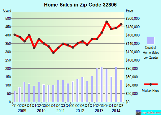 Zip code 32806 (Orlando, Florida) real estate house value trends
