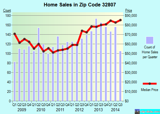 Zip code 32807 (Azalea Park, Florida) real estate house value trends