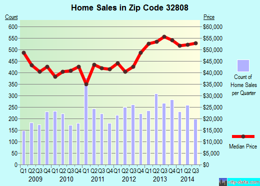 Zip code 32808 (Pine Hills, Florida) real estate house value trends