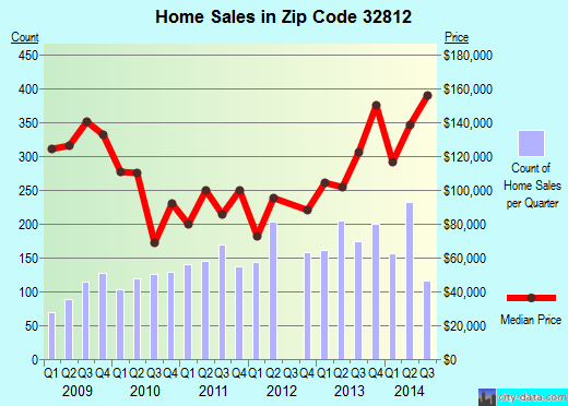 Zip code 32812 (Orlando, Florida) real estate house value trends