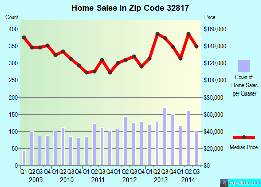 Zip code 32817 (Union Park, Florida) real estate house value trends