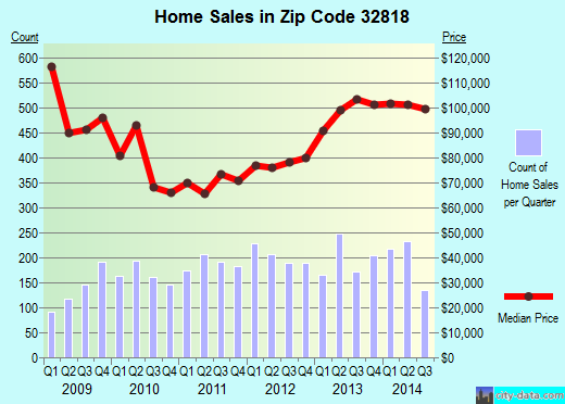 Zip code 32818 (Pine Hills, Florida) real estate house value trends