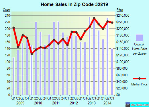 Zip code 32819 (Orlando, Florida) real estate house value trends