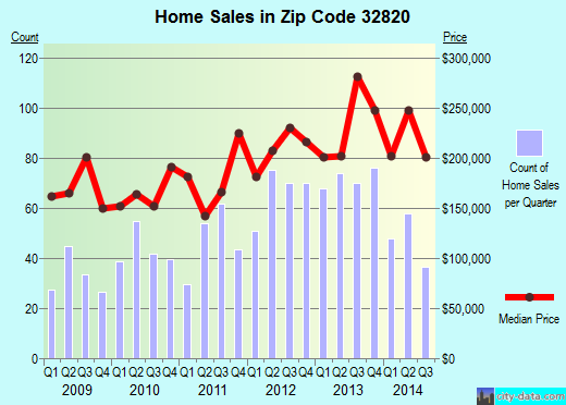 Zip code 32820 (Bithlo, Florida) real estate house value trends