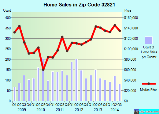 Zip code 32821 (Williamsburg, Florida) real estate house value trends