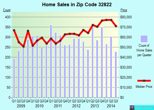 Zip code 32822 (Orlando, Florida) real estate house value trends