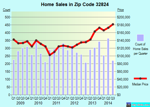 Zip code 32824 (Meadow Woods, Florida) real estate house value trends